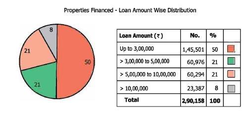 Home Loan Interest Rates Gruh Finance